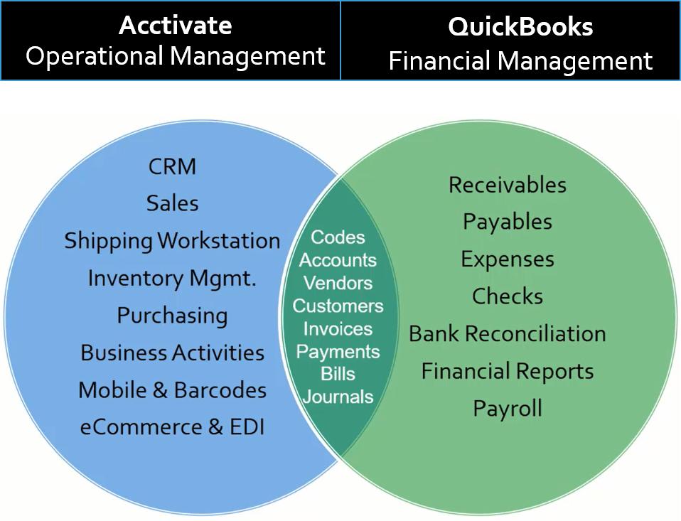 QuickBooks Sync | Acctivate Help