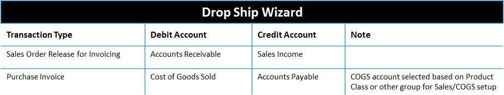 DS Wizard Chart