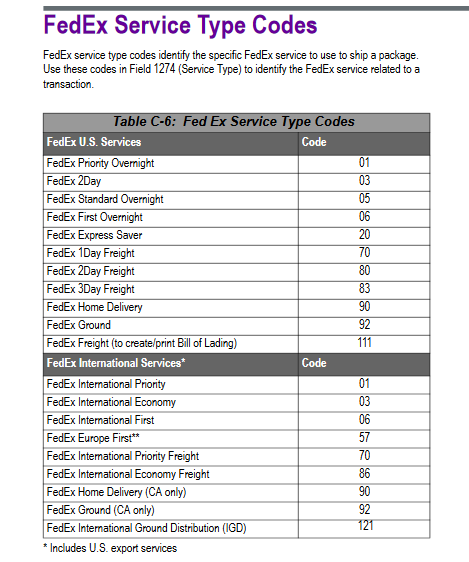 fedex-service-codes-article