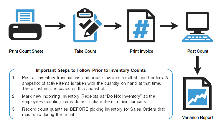 Inventory Count Process | Acctivate Help