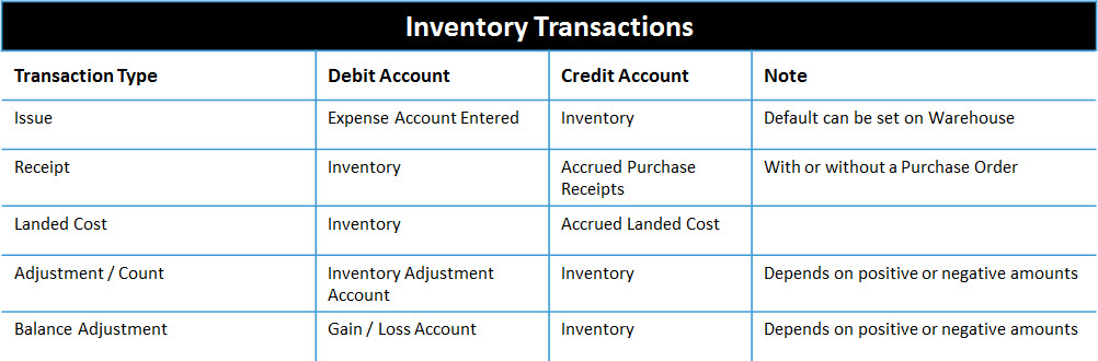 inventory accounting entries