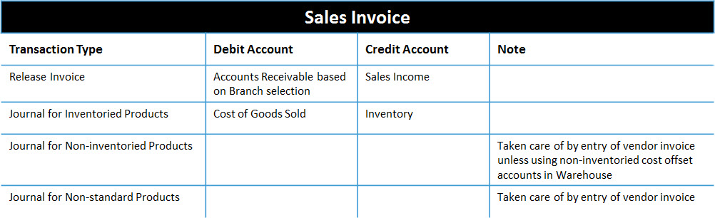 Inventory Accounting Entries Acctivate Help - Send invoice to customer journal entry