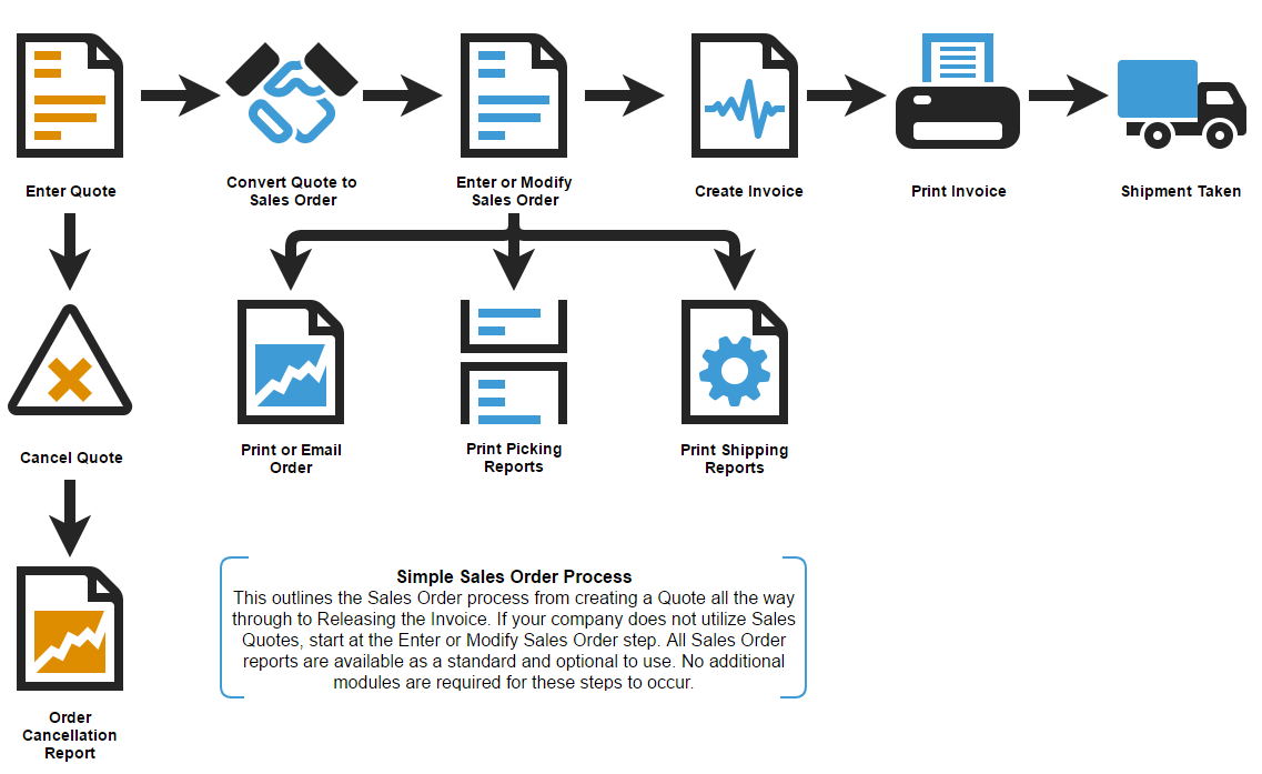 Sales Order Process Acctivate Help