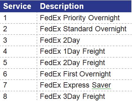 FedEx Shipping Workstation Installation (Non EDI/Packaging